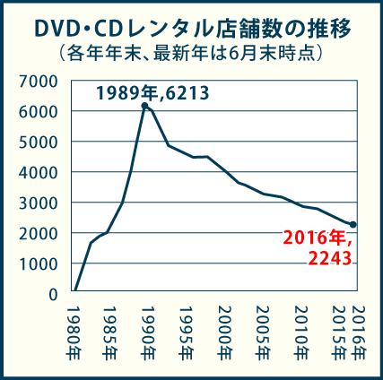 レコード・CDレンタル店数の推移